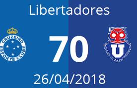 Imagem destacada da publicação Cruzeiro 7 - 0 Universidad de Chile • 26/04/2018 • Libertadores